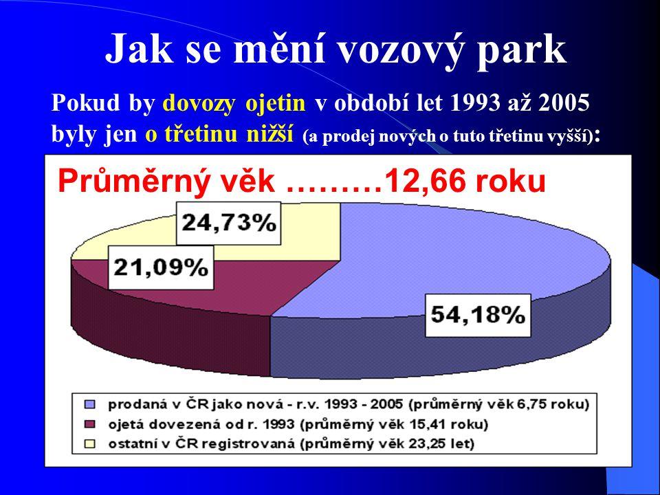 Jak se mění vozový park Pokud by dovozy ojetin v období let 1993 až 2005 byly jen o třetinu nižší (a prodej nových o tuto třetinu vyšší) : Průměrný věk ………12,66 roku