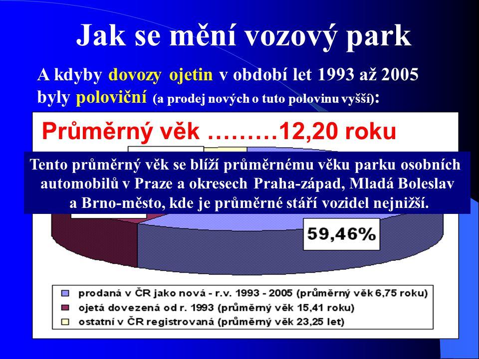 Jak se mění vozový park A kdyby dovozy ojetin v období let 1993 až 2005 byly poloviční (a prodej nových o tuto polovinu vyšší) : Průměrný věk ………12,20 roku Tento průměrný věk se blíží průměrnému věku parku osobních automobilů v Praze a okresech Praha-západ, Mladá Boleslav a Brno-město, kde je průměrné stáří vozidel nejnižší.
