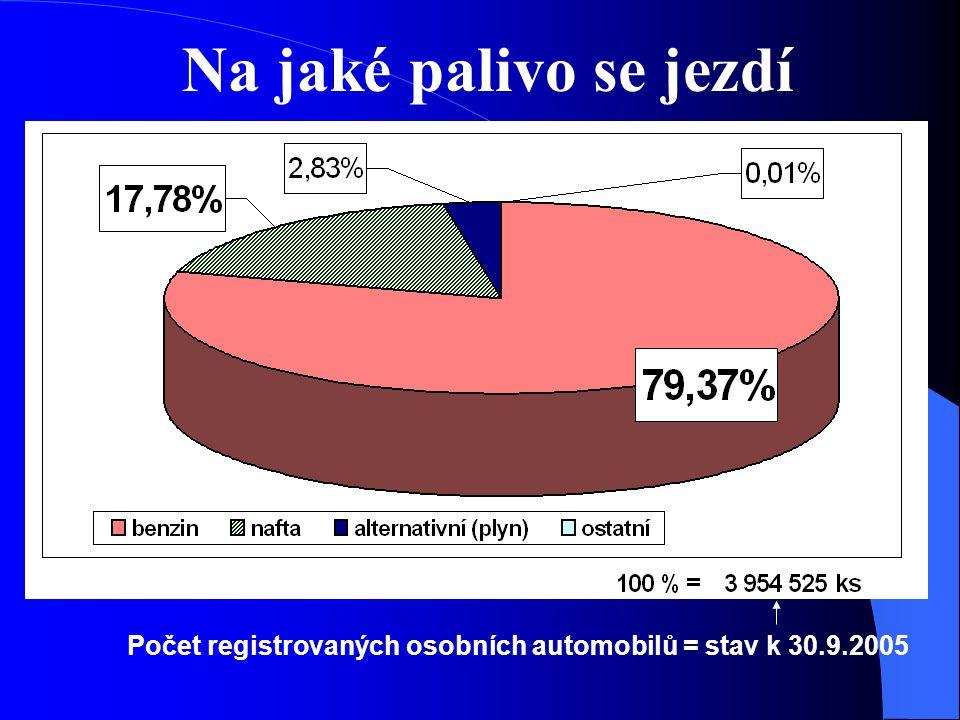 Na jaké palivo se jezdí Počet registrovaných osobních automobilů = stav k 30.9.2005