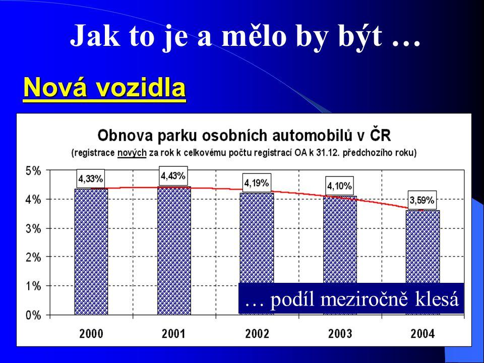 Jak to je a mělo by být … Nová vozidla V motoristicky vyspělých evropských zemích se novými osobními automobily ročně obměňuje 8 - 10 % z celk.