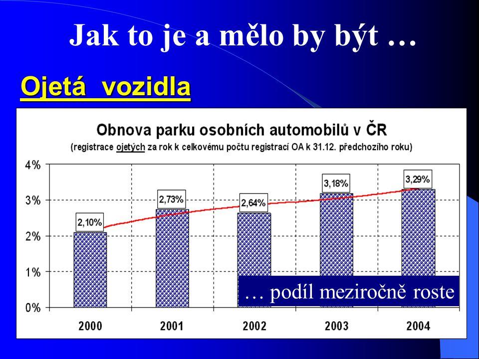 Jak to je a mělo by být … Ojetá vozidla … podíl meziročně roste