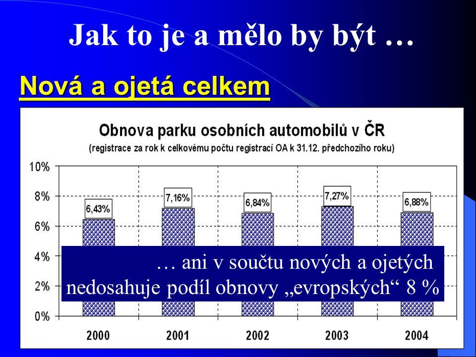 """Jak to je a mělo by být … Nová a ojetá celkem … ani v součtu nových a ojetých nedosahuje podíl obnovy """"evropských 8 %"""