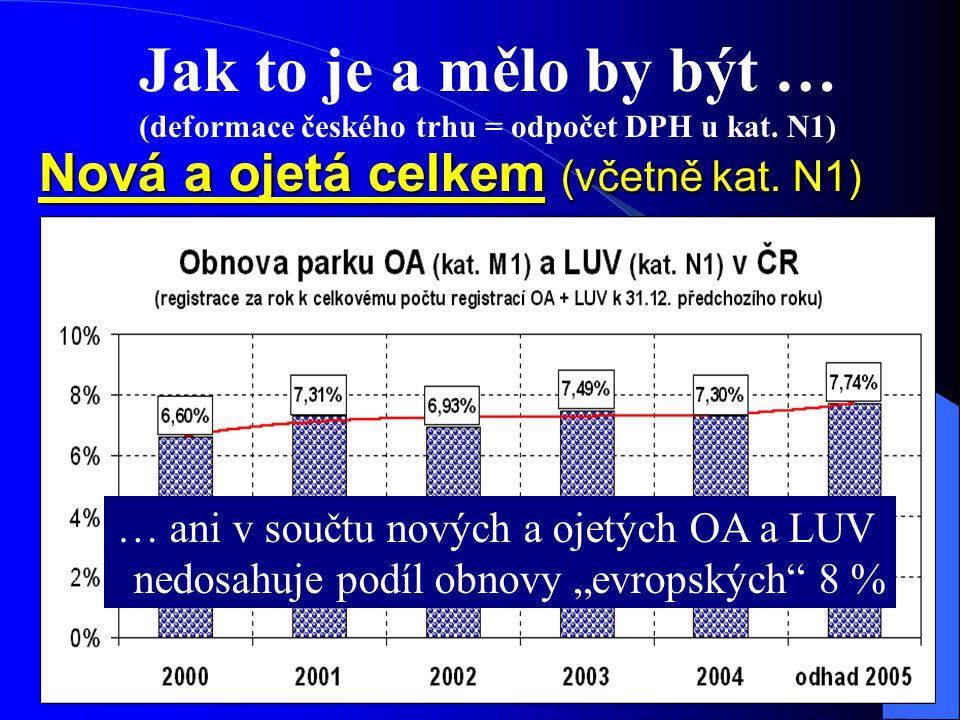 Jak to je a mělo by být … (deformace českého trhu = odpočet DPH u kat.