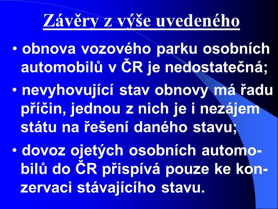 Závěry z výše uvedeného obnova vozového parku osobních automobilů v ČR je nedostatečná; nevyhovující stav obnovy má řadu příčin, jednou z nich je i nezájem státu na řešení daného stavu; dovoz ojetých osobních automo- bilů do ČR přispívá pouze ke kon- zervaci stávajícího stavu.