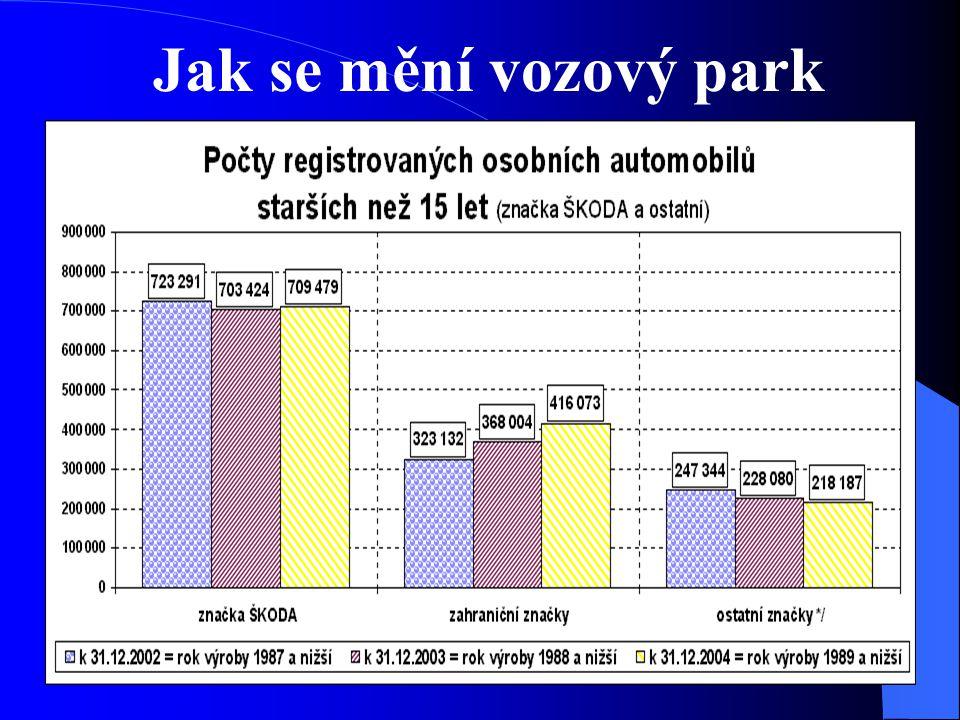 Jak se mění vozový park