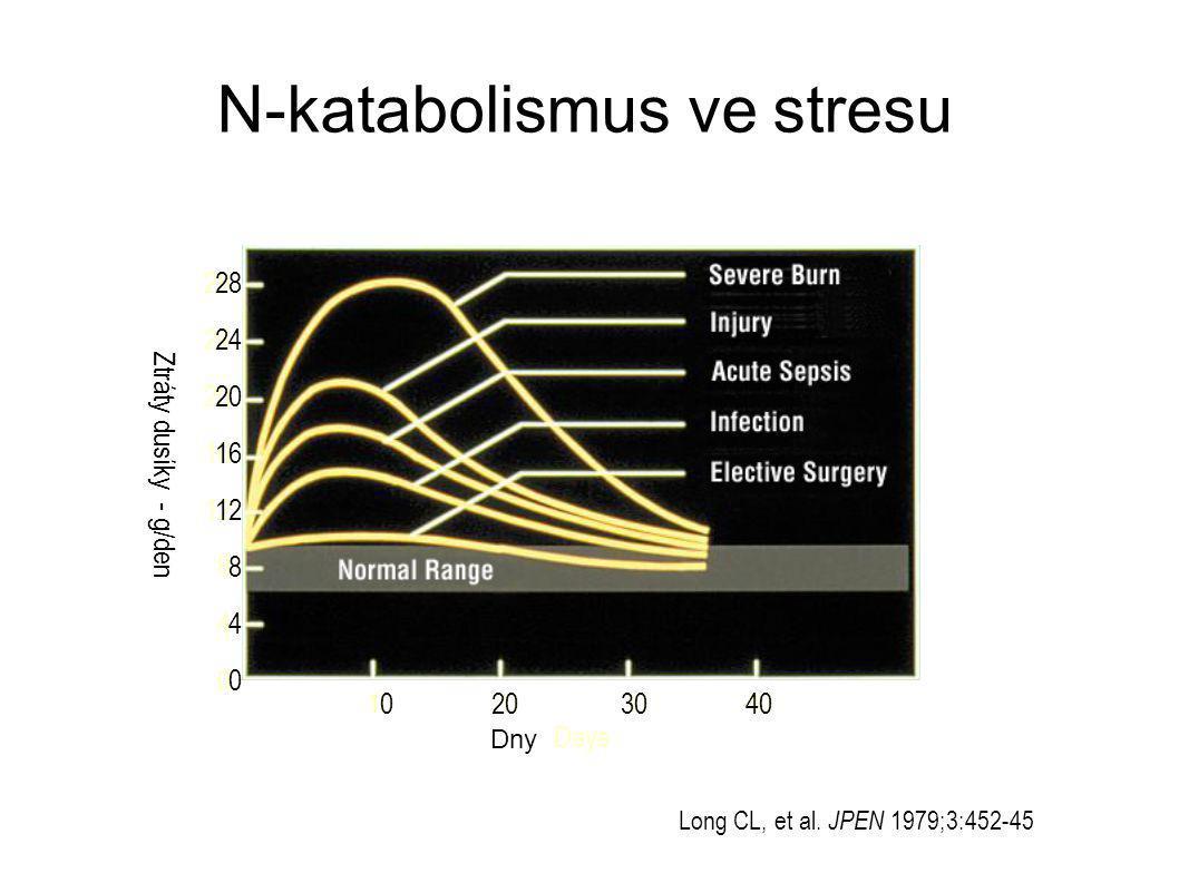 N-katabolismus ve stresu 10203040 28 24 20 16 12 8 4 0 Ztráty dusíky - g/den Days Long CL, et al.