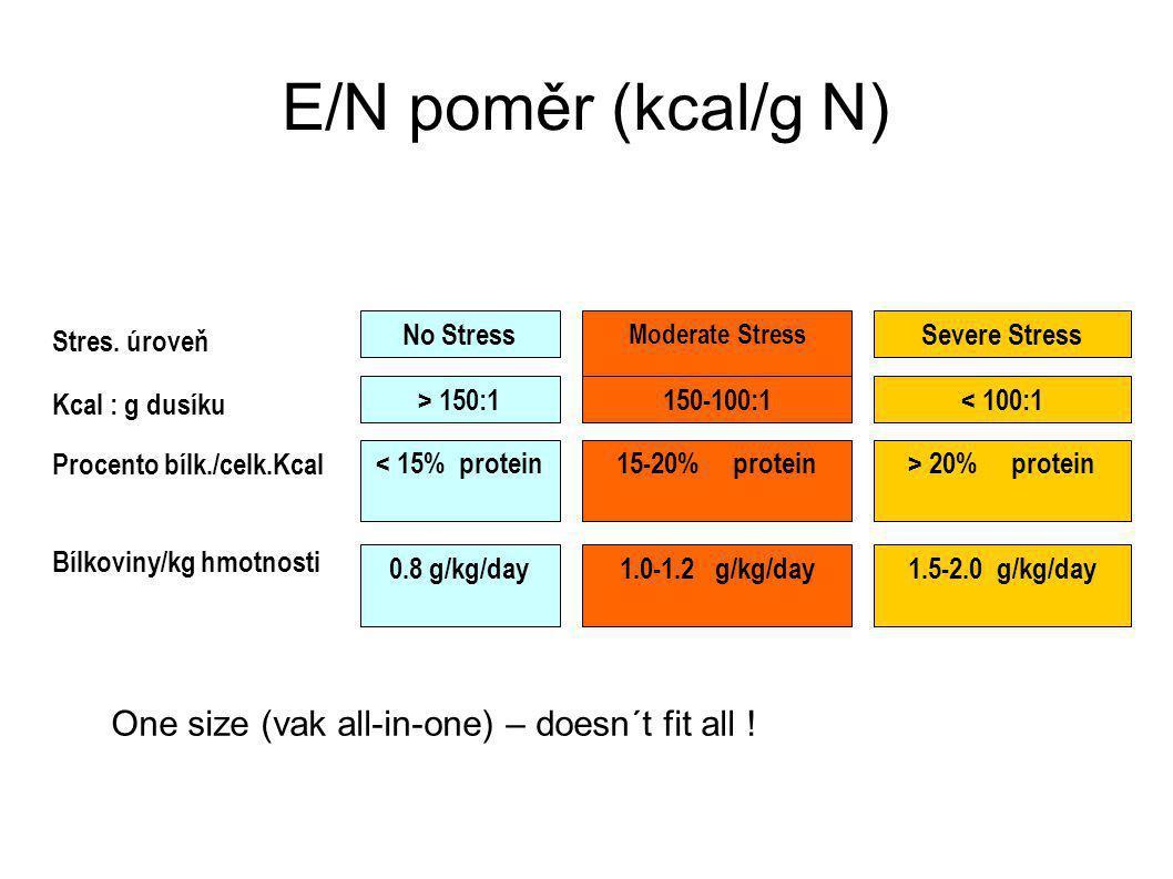 E/N poměr (kcal/g N) Stres.