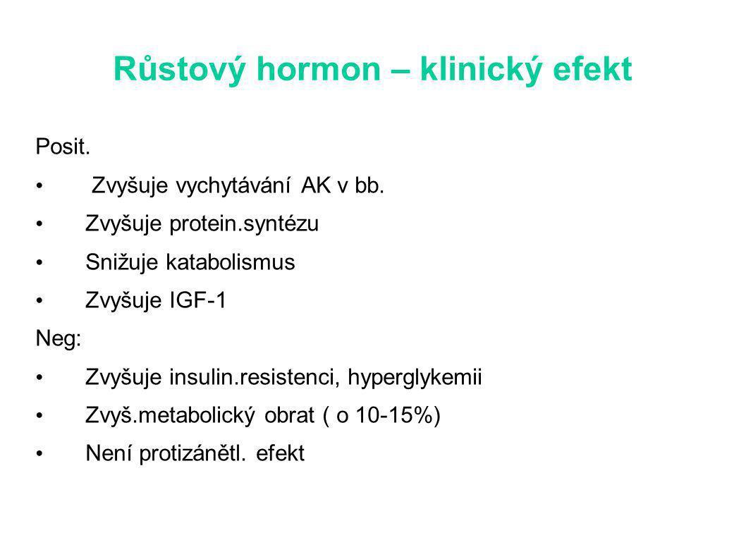 Růstový hormon – klinický efekt Posit.Zvyšuje vychytávání AK v bb.