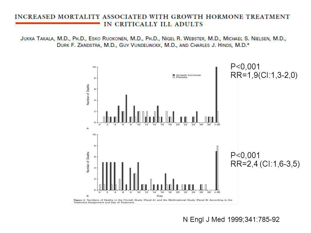 N Engl J Med 1999;341:785-92. P<0,001 RR=1,9(CI:1,3-2,0) P<0,001 RR=2,4 (CI:1,6-3,5)