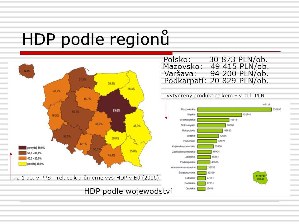 HDP podle regionů HDP podle wojewodství na 1 ob. v PPS – relace k průměrné výši HDP v EU (2006) vytvořený produkt celkem – v mil. PLN Polsko: 30 873 P