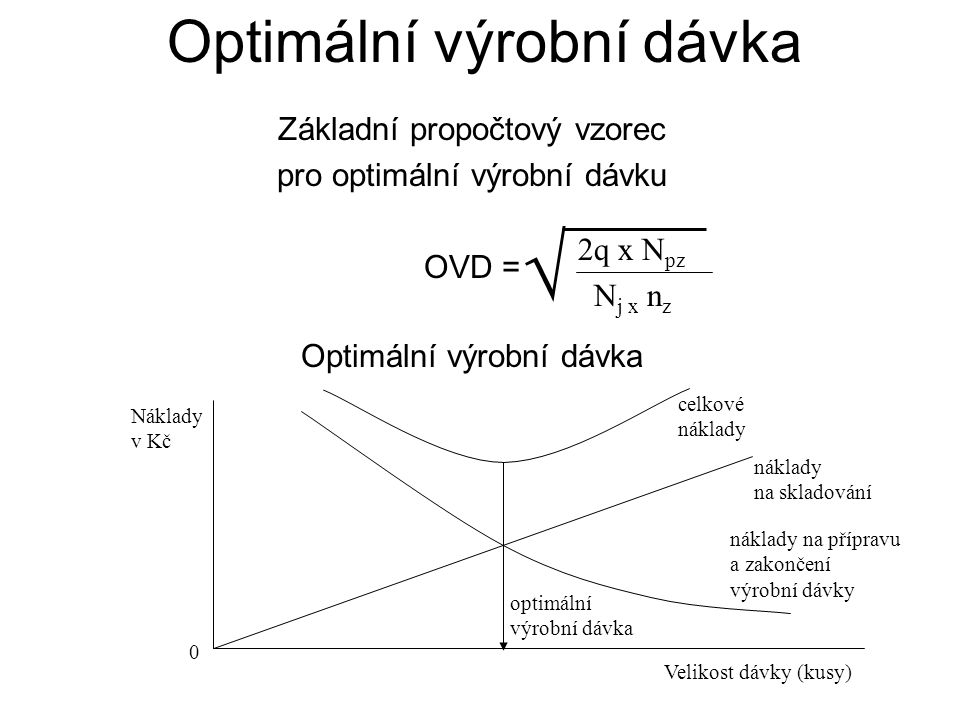 Optimální výrobní dávka Základní propočtový vzorec pro optimální výrobní dávku OVD = Optimální výrobní dávka  2q x N pz N j x n z Náklady v Kč 0 opti