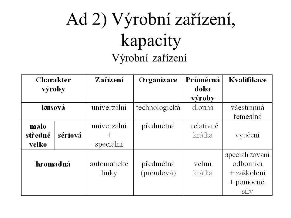 Výrobní zařízení Ad 2) Výrobní zařízení, kapacity