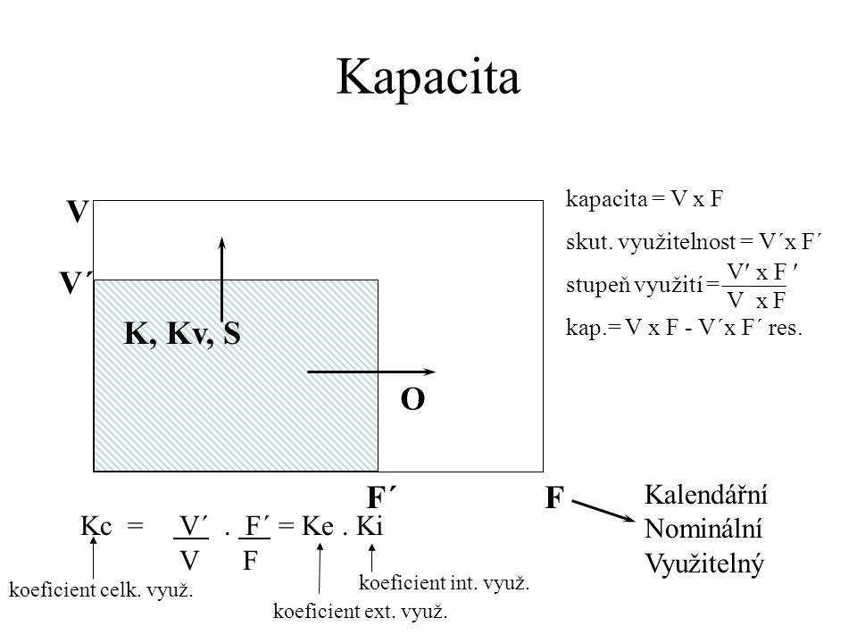 Kc = V´. F´ = Ke. Ki V F O K, Kv, S V V´ FF´ kapacita = V x F skut. využitelnost = V´x F´ stupeň využití = kap.= V x F - V´x F´ res. Kalendářní Nominá