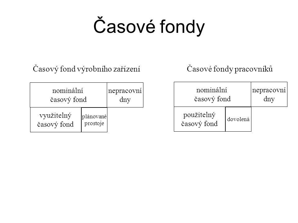Stanovení výrobní kapacity a) kapacita v naturálních jednotkách Q p = T p.