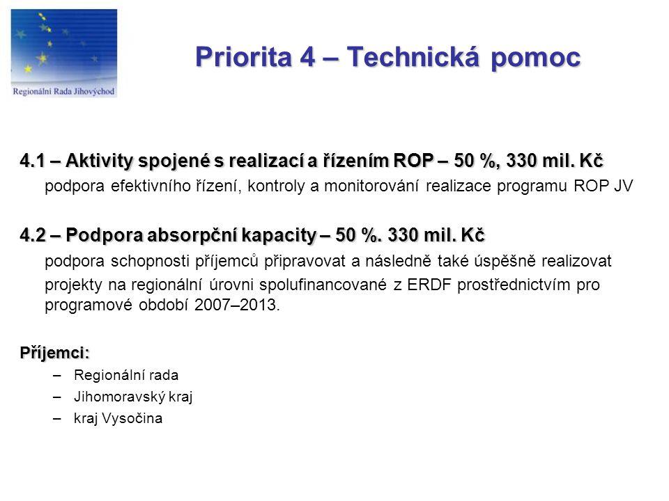 Priorita 4 – Technická pomoc 4.1 – Aktivity spojené s realizací a řízením ROP – 50 %, 330 mil.