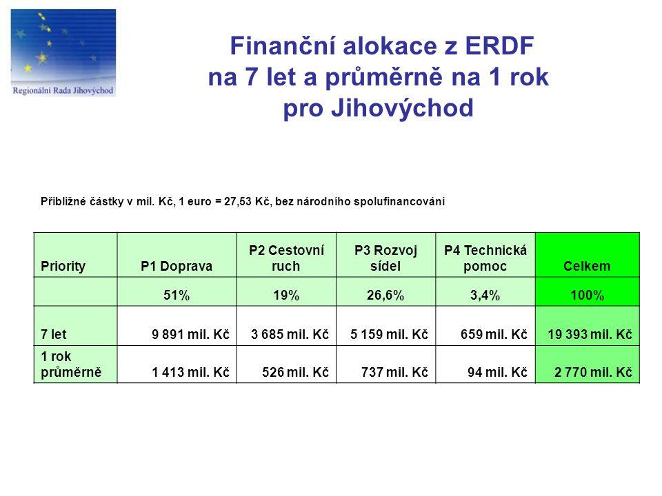 Finanční alokace z ERDF na 7 let a průměrně na 1 rok pro Jihovýchod PriorityP1 Doprava P2 Cestovní ruch P3 Rozvoj sídel P4 Technická pomocCelkem 51%19%26,6%3,4%100% 7 let9 891 mil.