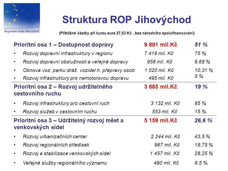 Struktura ROP Jihovýchod (Přibližné částky při kurzu eura 27,53 Kč, bez národního spolufinancování) Prioritní osa 1 – Dostupnost dopravy9 891 mil.Kč51 % Rozvoj dopravní infrastruktury v regionu7 418 mil.