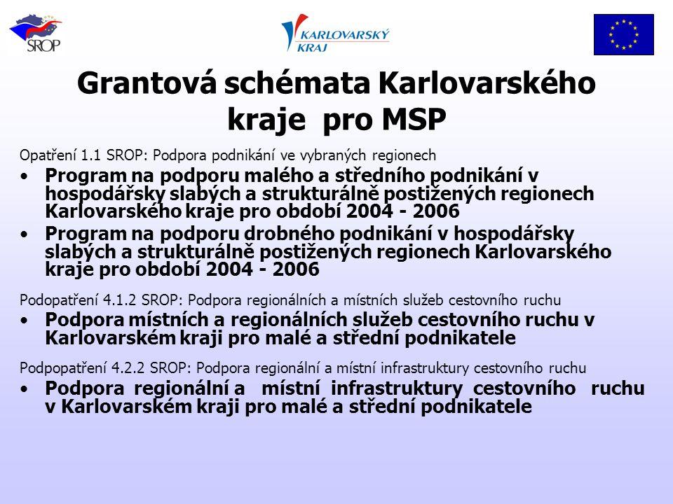 Grantová schémata Karlovarského kraje pro MSP Opatření 1.1 SROP: Podpora podnikání ve vybraných regionech Program na podporu malého a středního podnikání v hospodářsky slabých a strukturálně postižených regionech Karlovarského kraje pro období 2004 - 2006 Program na podporu drobného podnikání v hospodářsky slabých a strukturálně postižených regionech Karlovarského kraje pro období 2004 - 2006 Podopatření 4.1.2 SROP: Podpora regionálních a místních služeb cestovního ruchu Podpora místních a regionálních služeb cestovního ruchu v Karlovarském kraji pro malé a střední podnikatele Podpopatření 4.2.2 SROP: Podpora regionální a místní infrastruktury cestovního ruchu Podpora regionální a místní infrastruktury cestovního ruchu v Karlovarském kraji pro malé a střední podnikatele