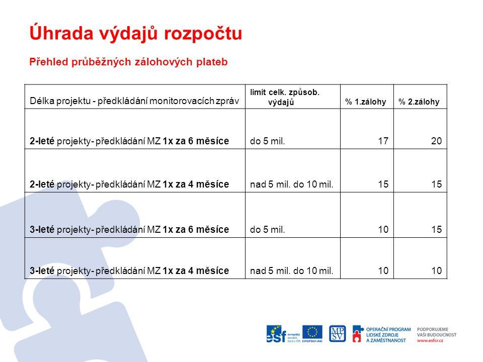 Veřejná zakázka Dělení zakázek podle předmětu: veřejné zakázky na dodávky veřejné zakázky na stavební práce veřejné zakázky na služby Dělení zakázek dle výše předpokládané hodnoty nadlimitní veřejné zakázky podlimitní veřejné zakázky veřejné zakázky malého rozsahu (pod 2 mil.