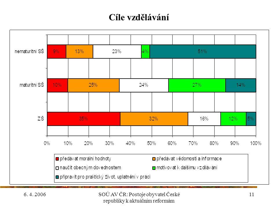 6. 4. 2006SOÚ AV ČR: Postoje obyvatel České republiky k aktuálním reformám 11 Cíle vzdělávání