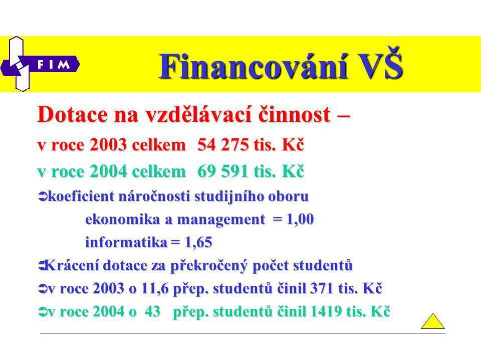Financování VŠ Dotace na vzdělávací činnost – v roce 2003 celkem 54 275 tis.