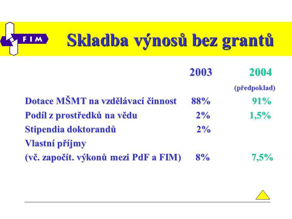 Skladba výnosů bez grantů 2003 2004 2003 2004 (předpoklad) (předpoklad) Dotace MŠMT na vzdělávací činnost 88% 91% Podíl z prostředků na vědu 2% 1,5% Stipendia doktorandů 2% Vlastní příjmy (vč.