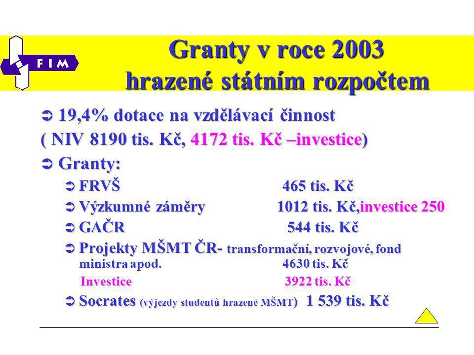 Granty v roce 2003 hrazené státním rozpočtem  19,4% dotace na vzdělávací činnost ( NIV 8190 tis.