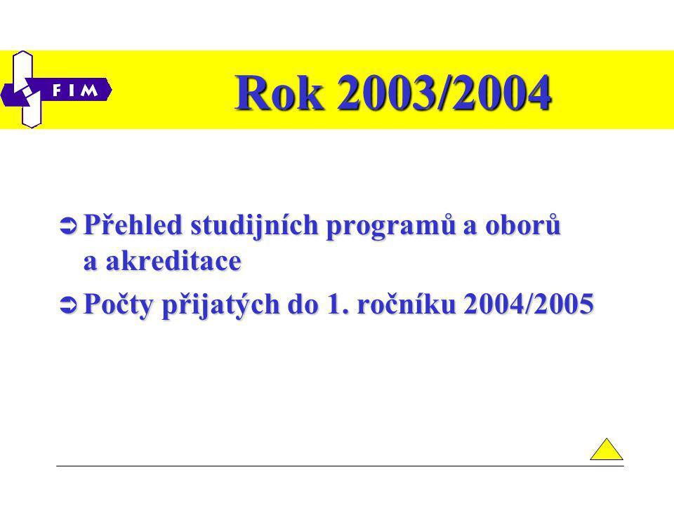Přehled studijních programů a oborů Studijní programStudijní oborČísloZkratkaForma Akreditace platná do: Aplikovaná informatika 1802R001aiP,K, A10.