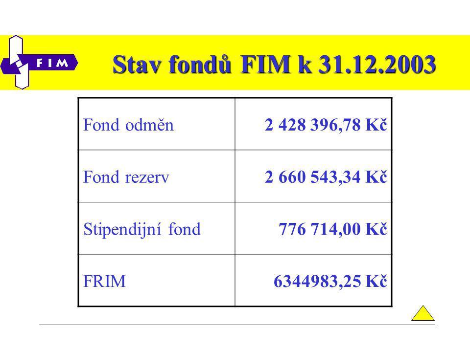 Stav fondů FIM k 31.12.2003 Fond odměn2 428 396,78 Kč Fond rezerv2 660 543,34 Kč Stipendijní fond776 714,00 Kč FRIM6344983,25 Kč