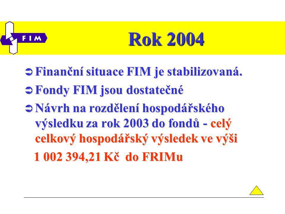 Rok 2004  Finanční situace FIM je stabilizovaná.