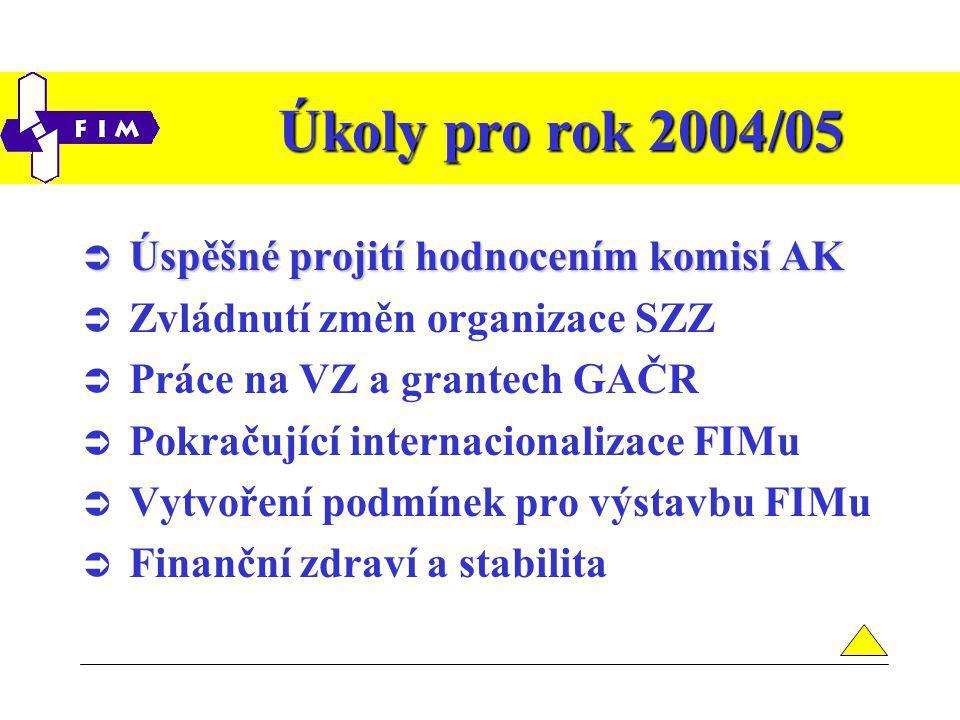 Úkoly pro rok 2004/05  Úspěšné projití hodnocením komisí AK  Zvládnutí změn organizace SZZ  Práce na VZ a grantech GAČR  Pokračující internacionalizace FIMu  Vytvoření podmínek pro výstavbu FIMu  Finanční zdraví a stabilita