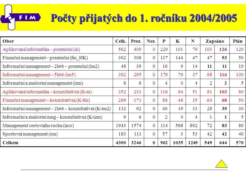 Počty přijatých do 1.ročníku 2004/2005 Rozpočtové počty studentů na rok 2005 pro FIM 1.