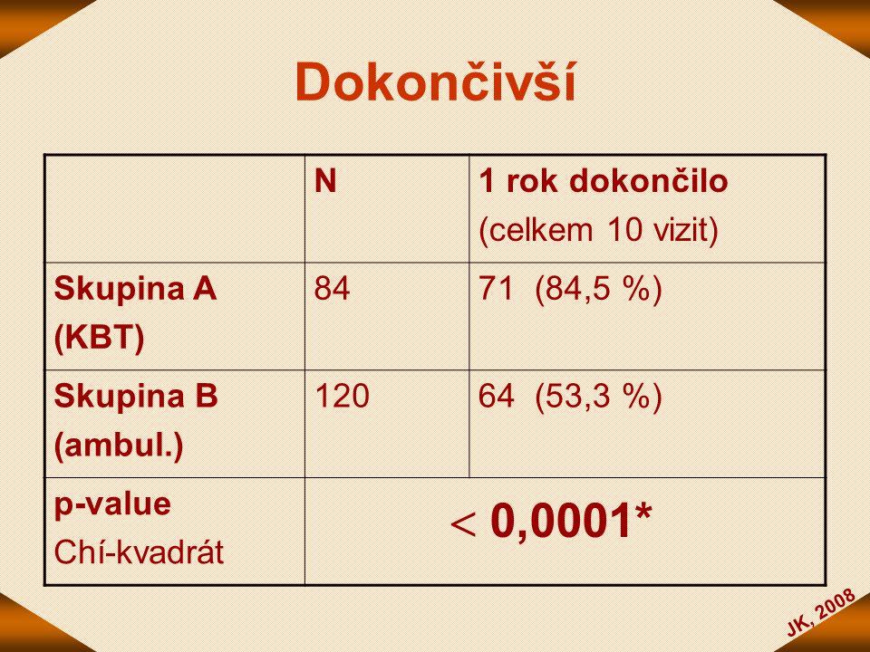 JK, 2008 Dokončivší N1 rok dokončilo (celkem 10 vizit) Skupina A (KBT) 8471 (84,5 %) Skupina B (ambul.) 12064 (53,3 %) p-value Chí-kvadrát  0,0001*