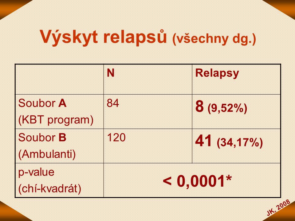 JK, 2008 Výskyt relapsů (všechny dg.) NRelapsy Soubor A (KBT program) 84 8 (9,52%) Soubor B (Ambulanti) 120 41 (34,17%) p-value (chí-kvadrát) < 0,0001