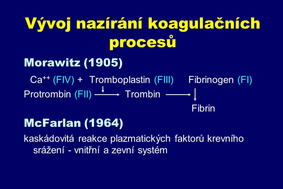 Vývoj nazírání koagulačních procesů Morawitz (1905) Ca ++ (FIV) + Tromboplastin (FIII) Fibrinogen (FI) Protrombin (FII) Trombin Fibrin McFarlan (1964)