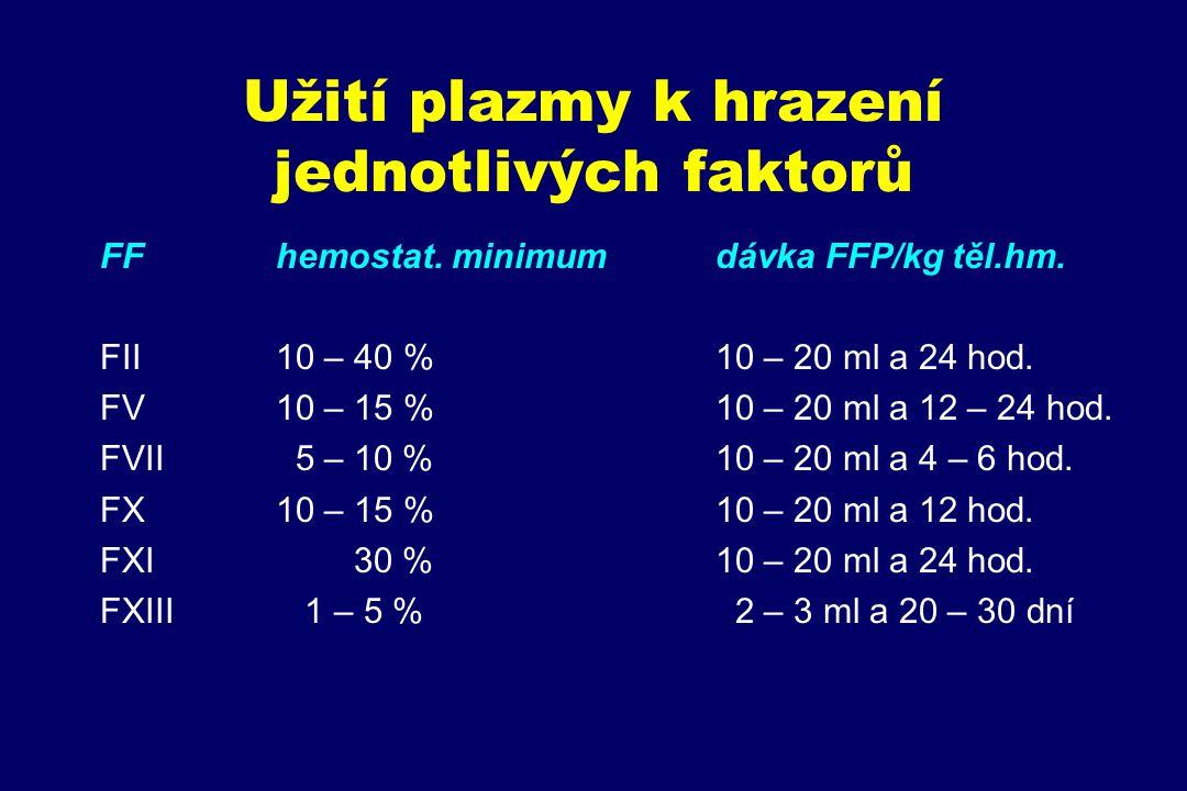 Užití plazmy k hrazení jednotlivých faktorů FFhemostat. minimumdávka FFP/kg těl.hm. FII10 – 40 %10 – 20 ml a 24 hod. FV10 – 15 %10 – 20 ml a 12 – 24 h