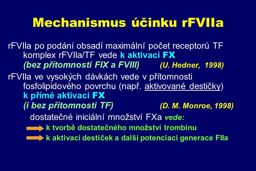 Mechanismus účinku rFVIIa rFVIIa po podání obsadí maximální počet receptorů TF komplex rFVIIa/TF vede k aktivaci FX (bez přítomnosti FIX a FVIII) (U.