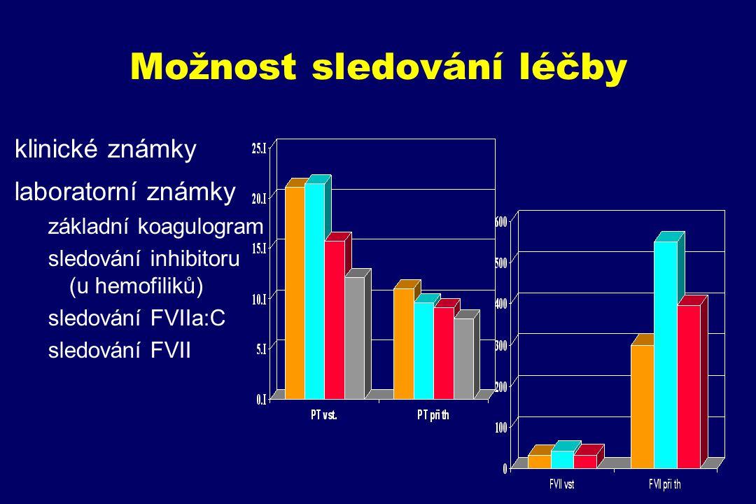 Možnost sledování léčby klinické známky laboratorní známky základní koagulogram sledování inhibitoru (u hemofiliků) sledování FVIIa:C sledování FVII