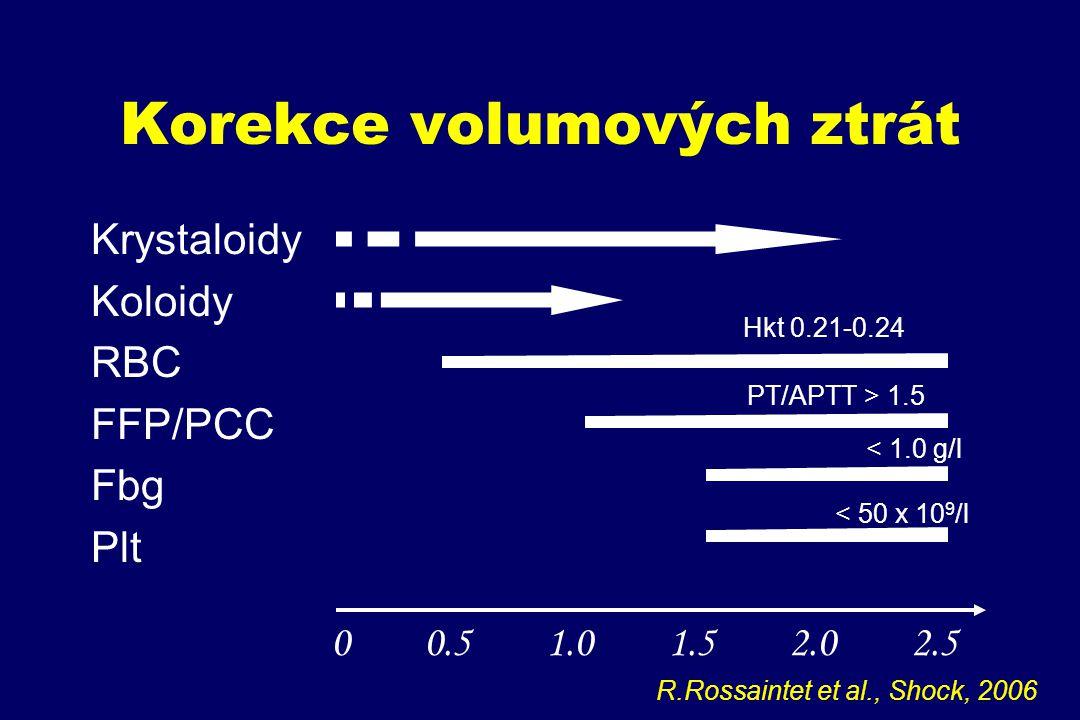Korekce volumových ztrát Krystaloidy Koloidy RBC FFP/PCC Fbg Plt 0 0.5 1.0 1.5 2.0 2.5 Hkt 0.21-0.24 PT/APTT > 1.5 < 1.0 g/l < 50 x 10 9 /l R.Rossaint