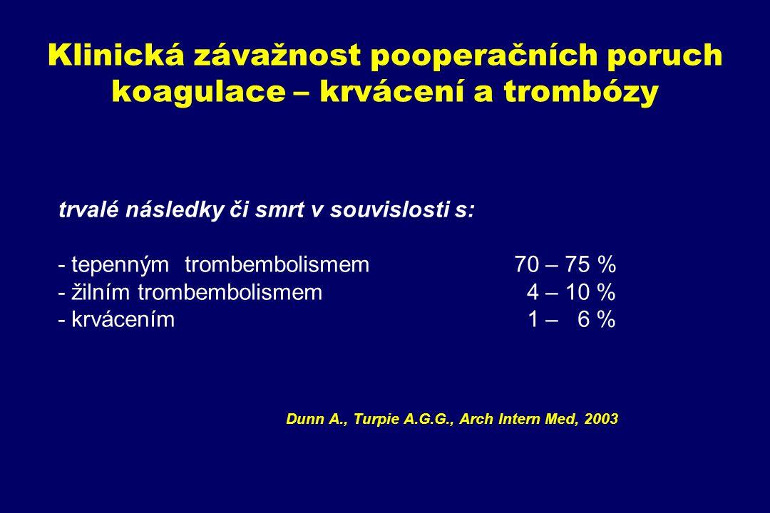 Klinická závažnost pooperačních poruch koagulace – krvácení a trombózy trvalé následky či smrt v souvislosti s: - tepenným trombembolismem70 – 75 % -