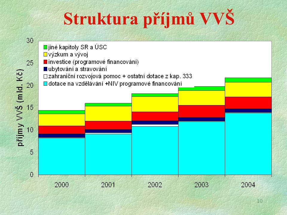10 Struktura příjmů VVŠ