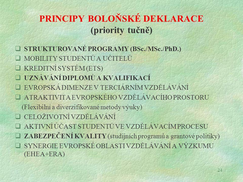 24 PRINCIPY BOLOŇSKÉ DEKLARACE (priority tučně)  STRUKTUROVANÉ PROGRAMY (BSc./MSc./PhD.)  MOBILITY STUDENTŮ A UČITELŮ  KREDITNÍ SYSTÉM (ETS)  UZNÁ