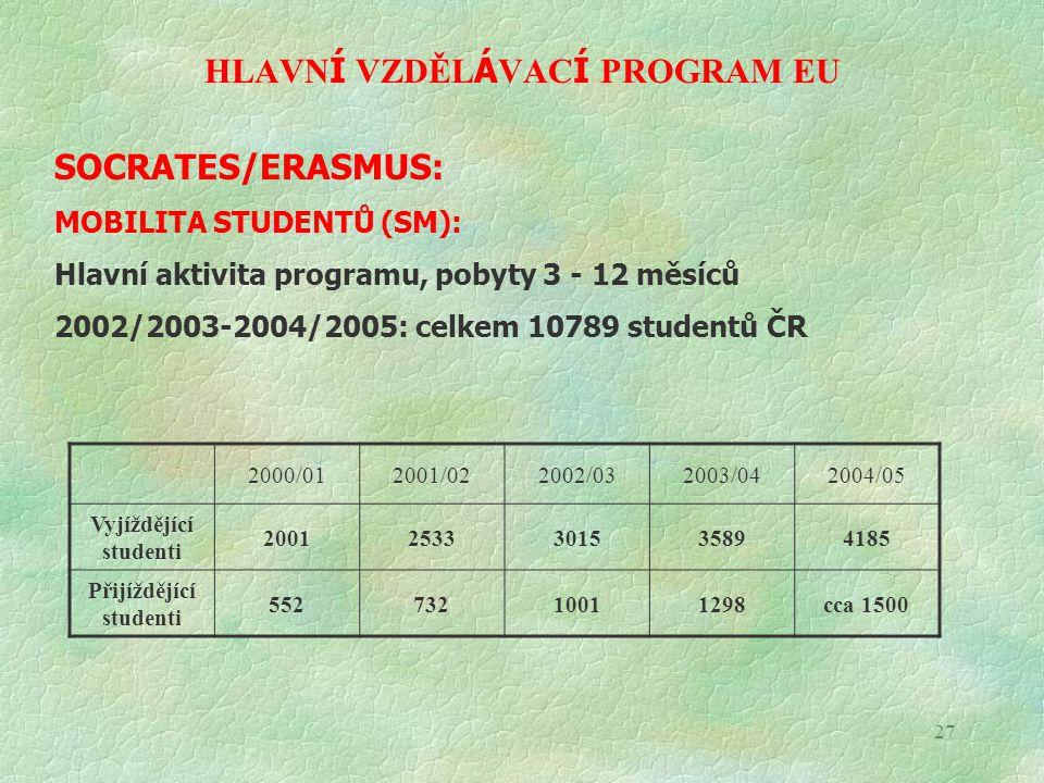 27 HLAVN Í VZDĚL Á VAC Í PROGRAM EU SOCRATES/ERASMUS: MOBILITA STUDENTŮ (SM): Hlavní aktivita programu, pobyty 3 - 12 měsíců 2002/2003-2004/2005: celk