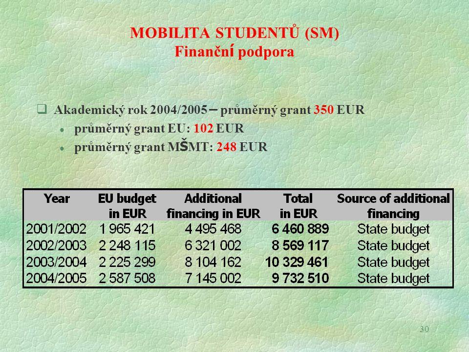 30 MOBILITA STUDENTŮ (SM) Finančn í podpora  Akademický rok 2004/2005 – průměrný grant 350 EUR l průměrný grant EU: 102 EUR průměrný grant M Š MT: 248 EUR