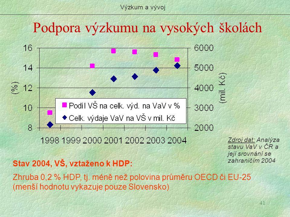 41 Podpora výzkumu na vysokých školách Výzkum a vývoj Zdroj dat: Analýza stavu VaV v ČR a její srovnání se zahraničím 2004 Stav 2004, VŠ, vztaženo k H
