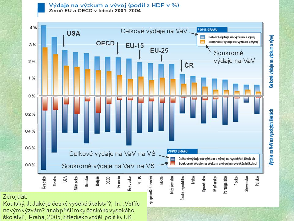 42 USA OECD EU-15 EU-25 ČR Celkové výdaje na VaV Soukromé výdaje na VaV Celkové výdaje na VaV na VŠ Soukromé výdaje na VaV na VŠ Zdroj dat: Koutský, J