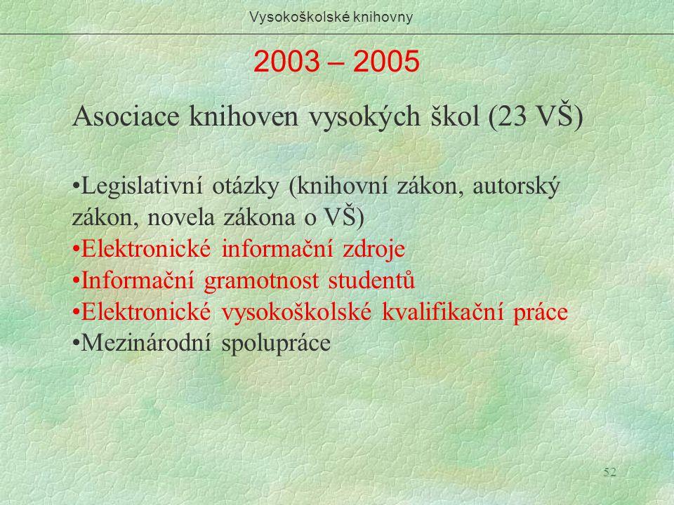 52 2003 – 2005 Vysokoškolské knihovny Asociace knihoven vysokých škol (23 VŠ) Legislativní otázky (knihovní zákon, autorský zákon, novela zákona o VŠ)
