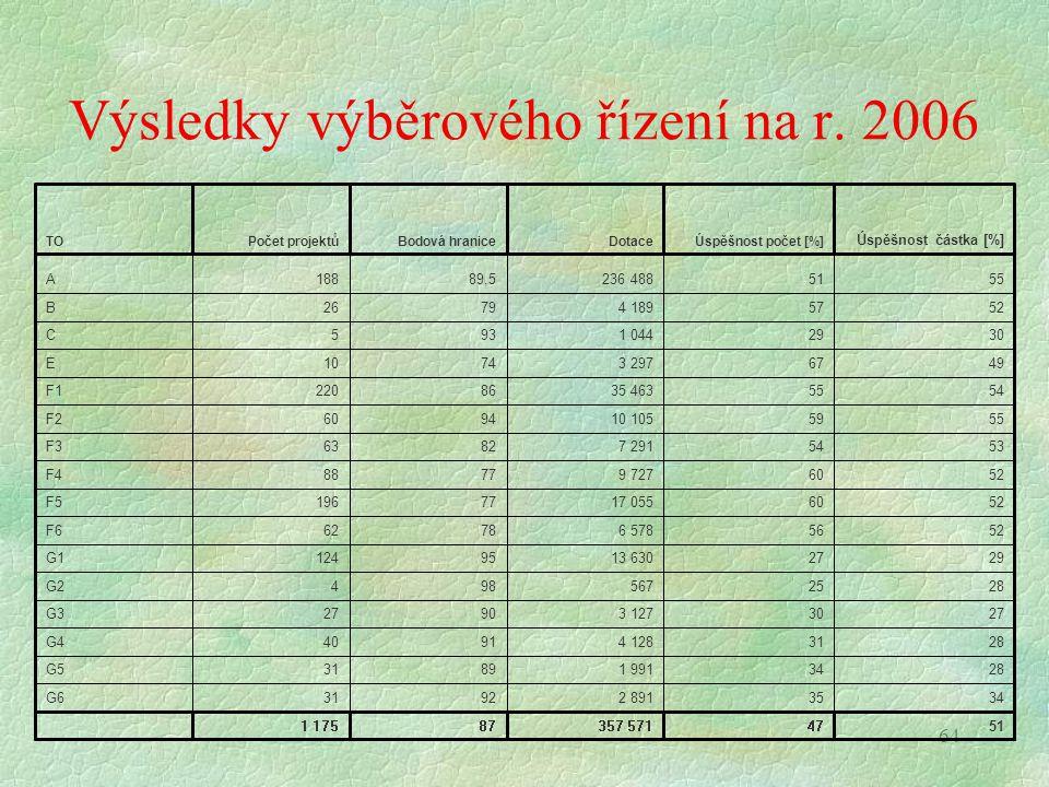 64 Výsledky výběrového řízení na r. 2006