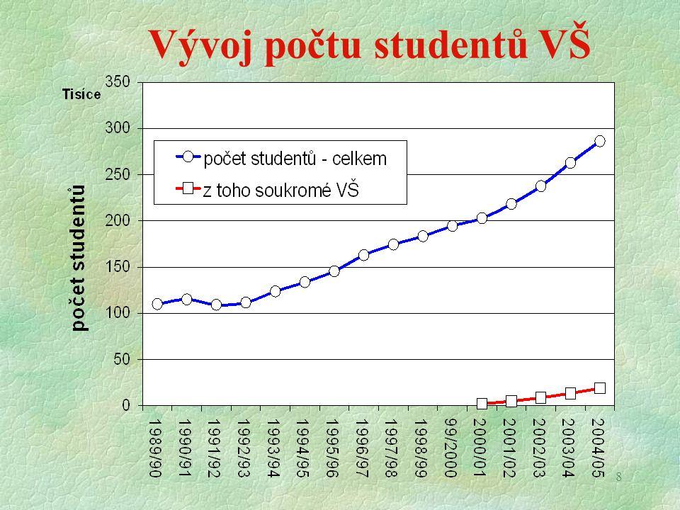 8 Vývoj počtu studentů VŠ