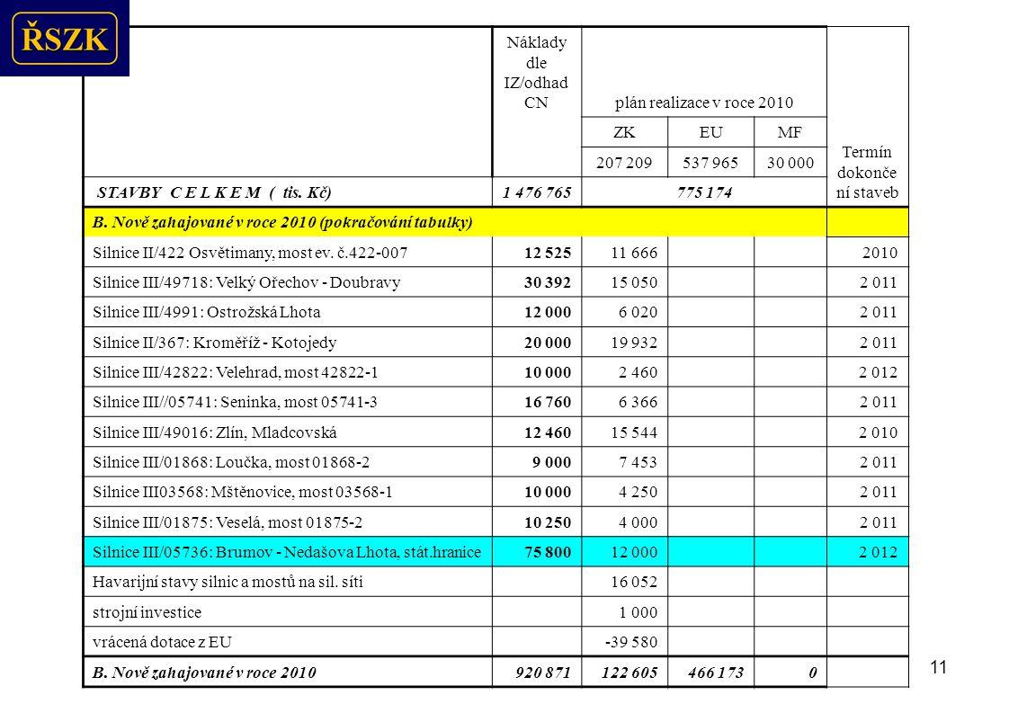 12 Náklady dle IZ/odhad CNplán realizace v roce 2010 Termín dokonče ní staveb ZKEUMF 207 209537 96530 000 STAVBY C E L K E M ( tis.